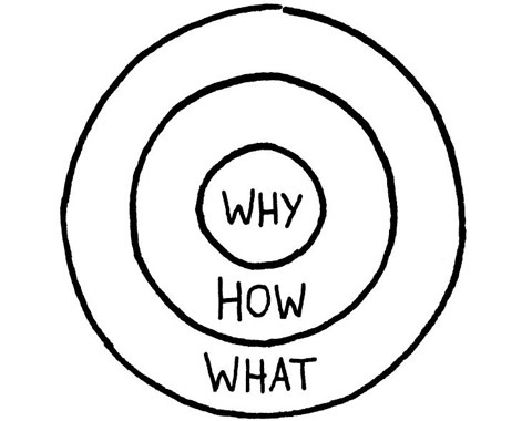 "de ""golden circle"" van Simon Sinek"